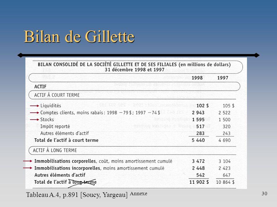 Bilan de Gillette Tableau A.4, p.891 [Soucy, Yargeau] Annexe